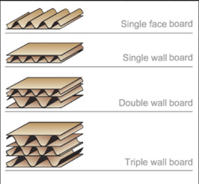 Corrugated Box Layers and Types